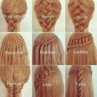 Kinds of braids